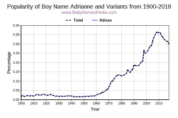 Variant Popularity Trend  for Adrianne  from 1900 to 2018