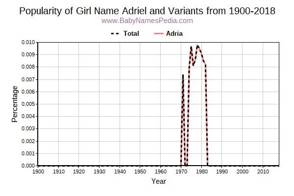 Variant Popularity Trend  for Adriel  from 1900 to 2016