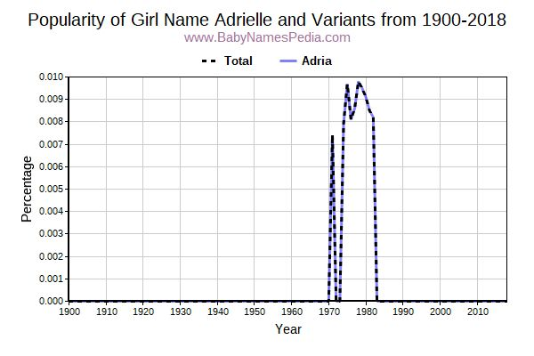 Variant Popularity Trend  for Adrielle  from 1900 to 2016