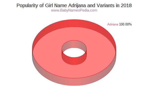 Variant Popularity Chart  for Adrijana  in 2018