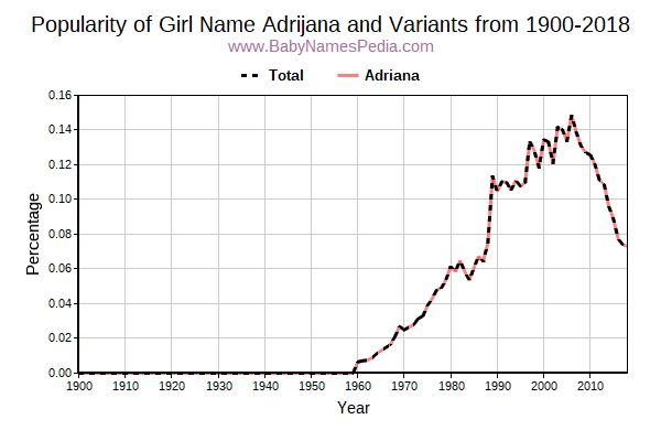 Variant Popularity Trend  for Adrijana  from 1900 to 2018