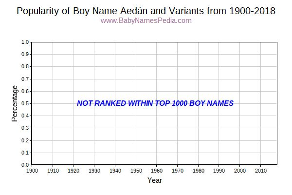 Variant Popularity Trend  for Aedán  from 1900 to 2018