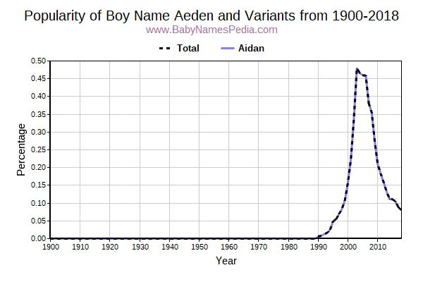 Variant Popularity Trend  for Aeden  from 1900 to 2017