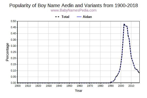 Variant Popularity Trend  for Aedin  from 1900 to 2017