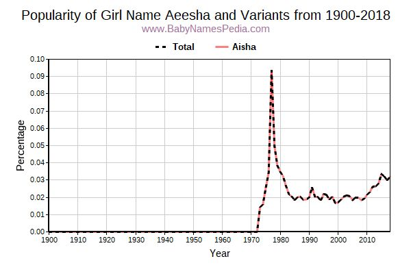 Variant Popularity Trend  for Aeesha  from 1900 to 2017
