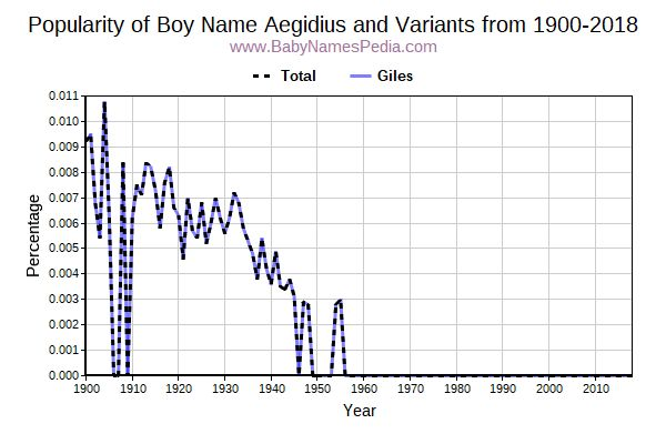 Variant Popularity Trend  for Aegidius  from 1900 to 2016