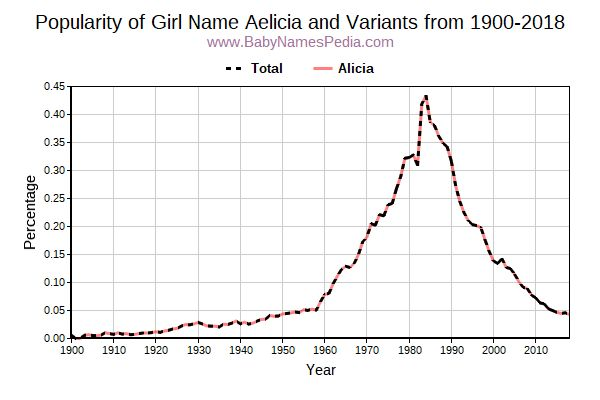 Variant Popularity Trend  for Aelicia  from 1900 to 2016