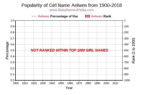 Popularity Trend  for Aelwen  from 1900 to 2015