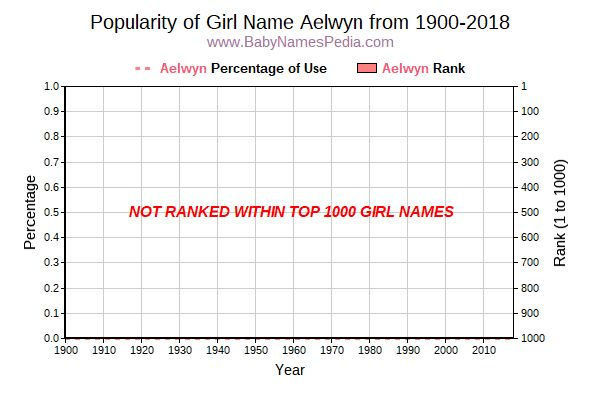 Popularity Trend  for Aelwyn  from 1900 to 2015