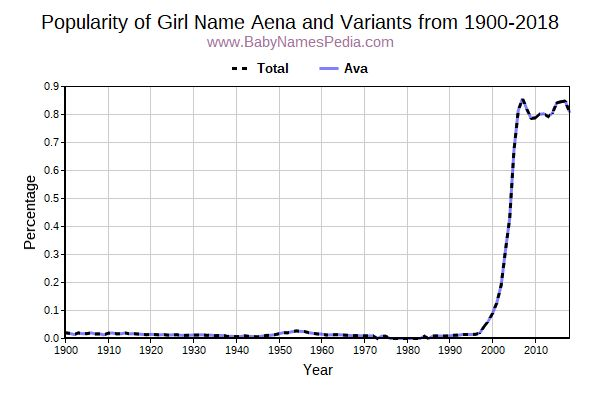 Variant Popularity Trend  for Aena  from 1900 to 2017