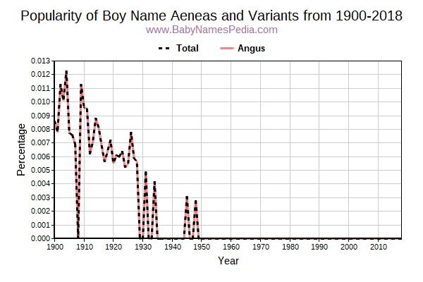 Variant Popularity Trend  for Aeneas  from 1900 to 2016