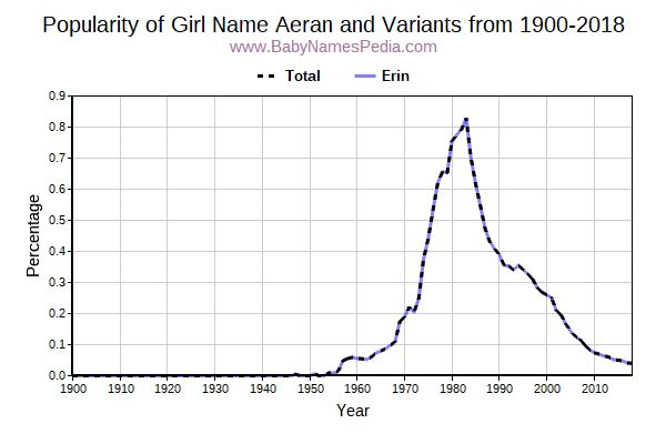 Variant Popularity Trend  for Aeran  from 1900 to 2017