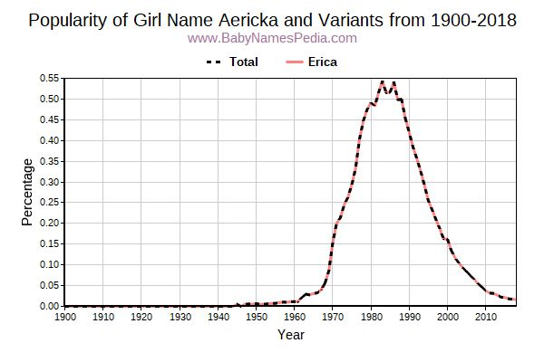 Variant Popularity Trend  for Aericka  from 1900 to 2015