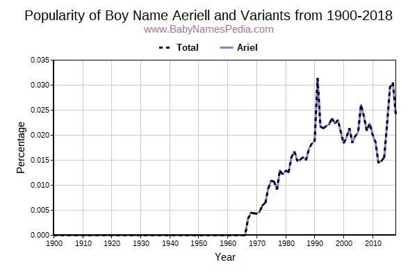 Variant Popularity Trend  for Aeriell  from 1900 to 2017