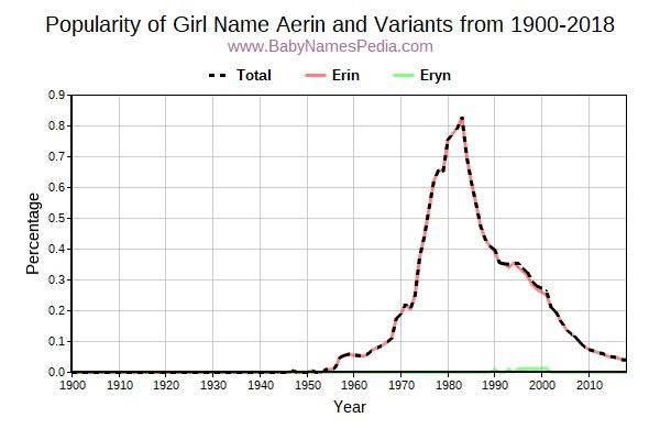 Variant Popularity Trend  for Aerin  from 1900 to 2018