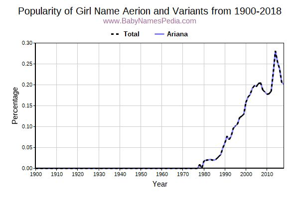 Variant Popularity Trend  for Aerion  from 1900 to 2015