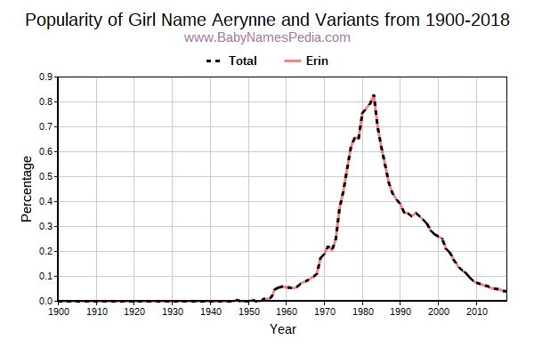 Variant Popularity Trend  for Aerynne  from 1900 to 2016