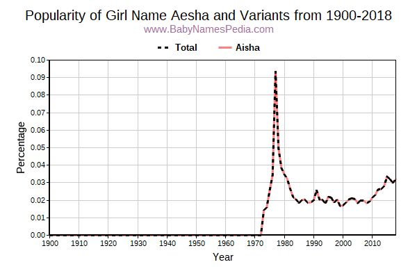 Variant Popularity Trend  for Aesha  from 1900 to 2017