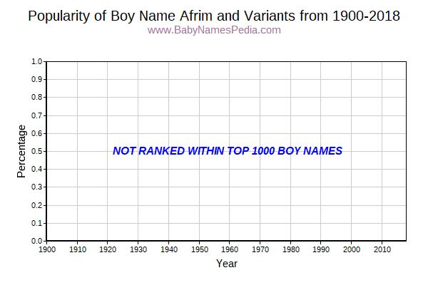 Variant Popularity Trend  for Afrim  from 1900 to 2015