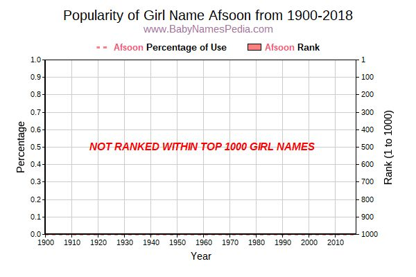 Popularity Trend  for Afsoon  from 1900 to 2018