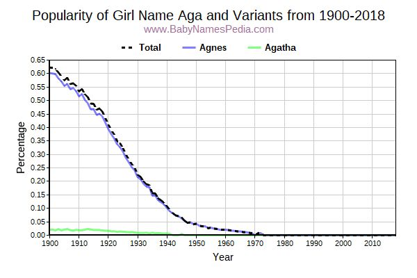 Variant Popularity Trend  for Aga  from 1900 to 2018