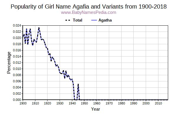 Variant Popularity Trend  for Agafia  from 1900 to 2016