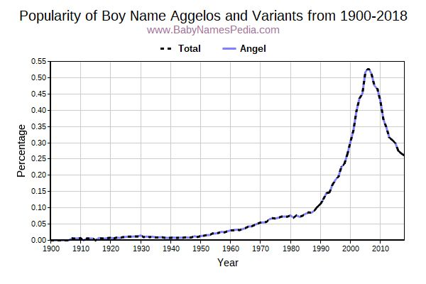 Variant Popularity Trend  for Aggelos  from 1900 to 2015