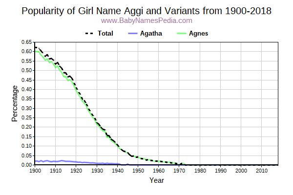 Variant Popularity Trend  for Aggi  from 1900 to 2017