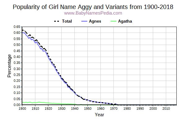 Variant Popularity Trend  for Aggy  from 1900 to 2018