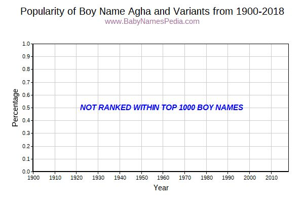 Variant Popularity Trend  for Agha  from 1900 to 2018