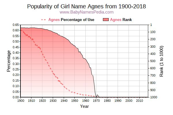 Popularity Trend  for Agnes  from 1900 to 2015