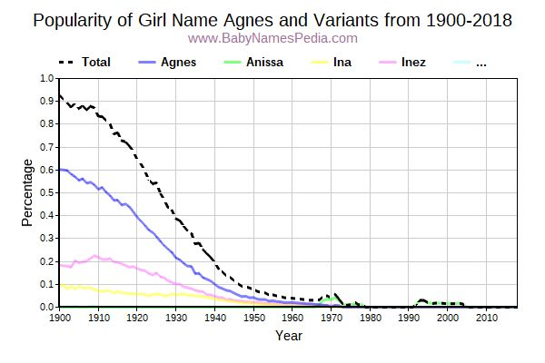 Variant Popularity Trend  for Agnes  from 1900 to 2015