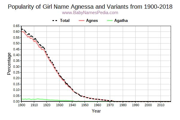 Variant Popularity Trend  for Agnessa  from 1900 to 2017