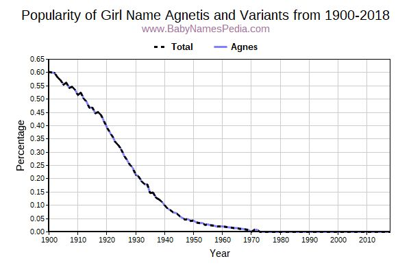 Variant Popularity Trend  for Agnetis  from 1900 to 2016