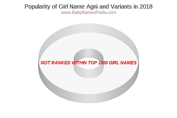 Variant Popularity Chart  for Agni  in 2018