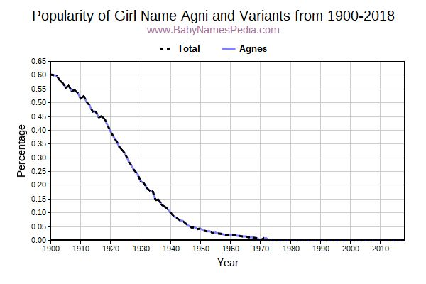 Variant Popularity Trend  for Agni  from 1900 to 2018