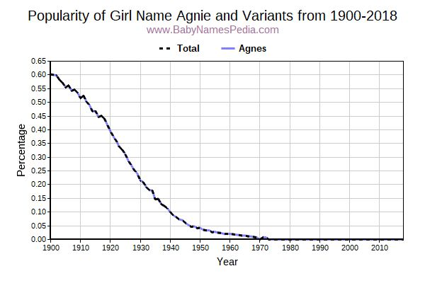 Variant Popularity Trend  for Agnie  from 1900 to 2016