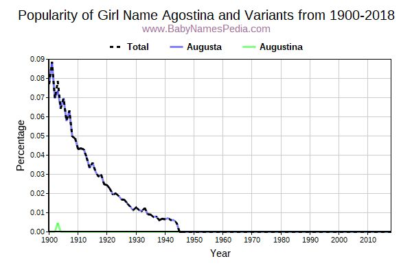 Variant Popularity Trend  for Agostina  from 1900 to 2016