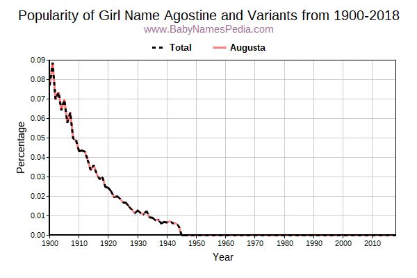 Variant Popularity Trend  for Agostine  from 1900 to 2016