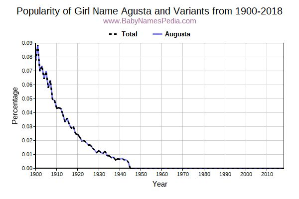 Variant Popularity Trend  for Agusta  from 1900 to 2015