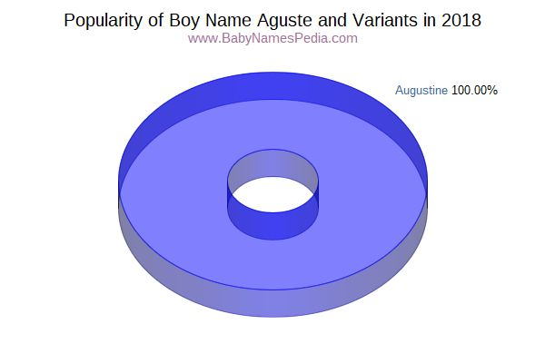 Variant Popularity Chart  for Aguste  in 2015