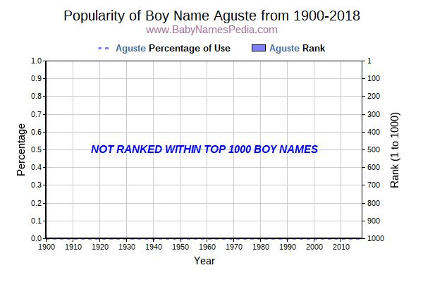 Popularity Trend  for Aguste  from 1900 to 2015