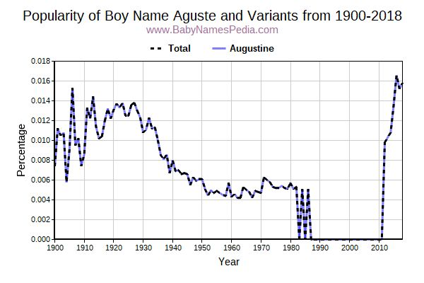 Variant Popularity Trend  for Aguste  from 1900 to 2015