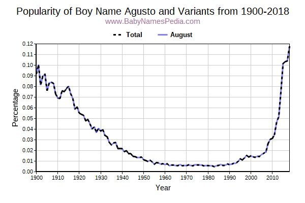 Variant Popularity Trend  for Agusto  from 1900 to 2018