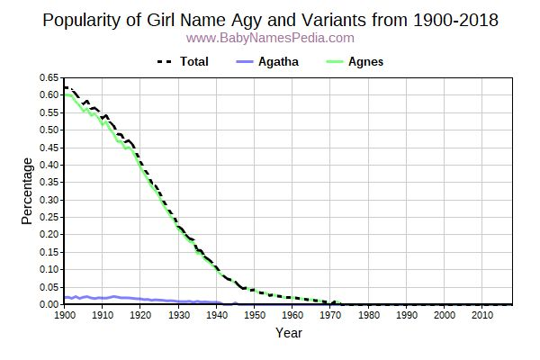 Variant Popularity Trend  for Agy  from 1900 to 2018