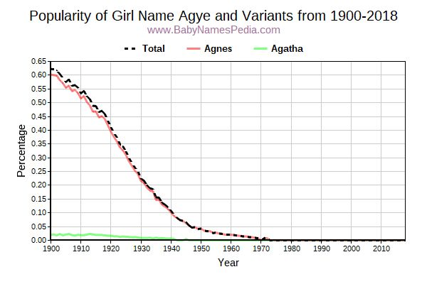 Variant Popularity Trend  for Agye  from 1900 to 2016