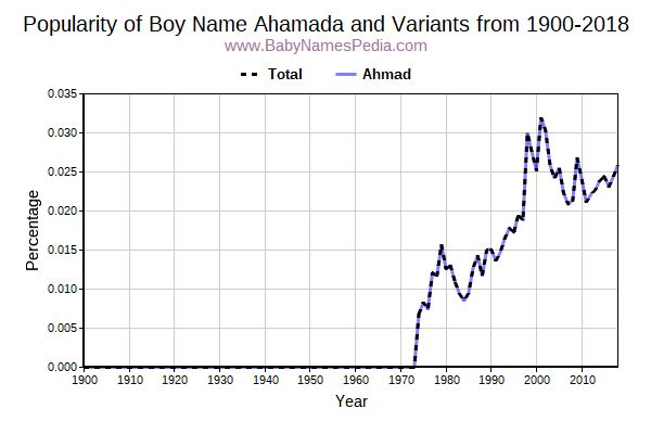 Variant Popularity Trend  for Ahamada  from 1900 to 2018