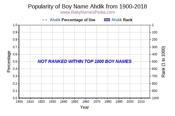 Popularity Trend  for Ahdik  from 1900 to 2017