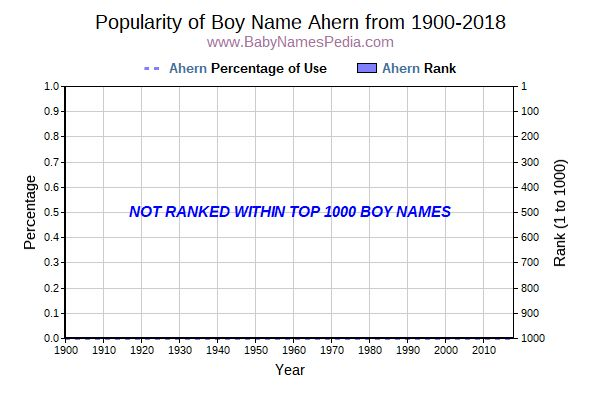 Popularity Trend  for Ahern  from 1900 to 2018