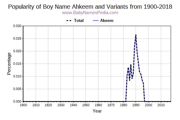 Variant Popularity Trend  for Ahkeem  from 1900 to 2016